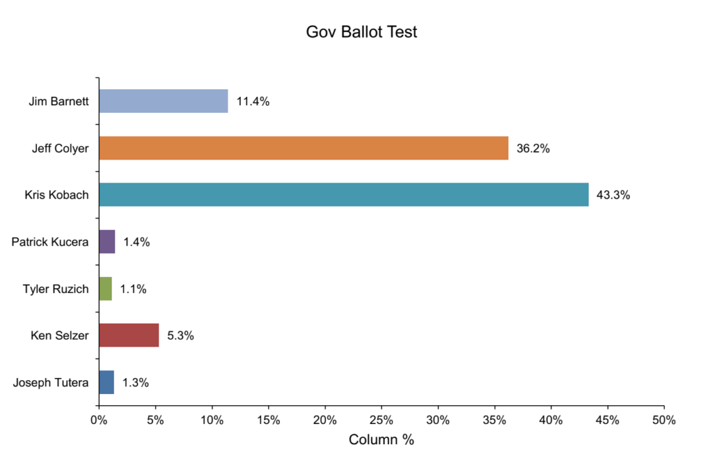Kansas Governor GOP Primary Poll