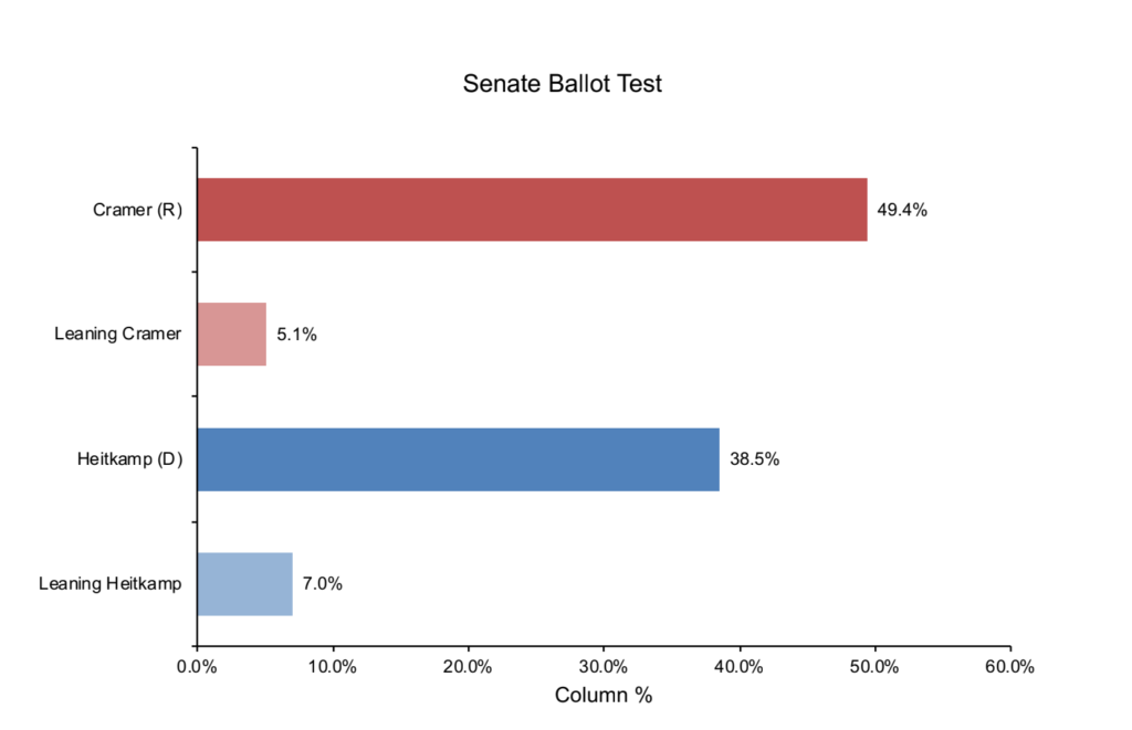 ND Senate Survey Oct 24 2018