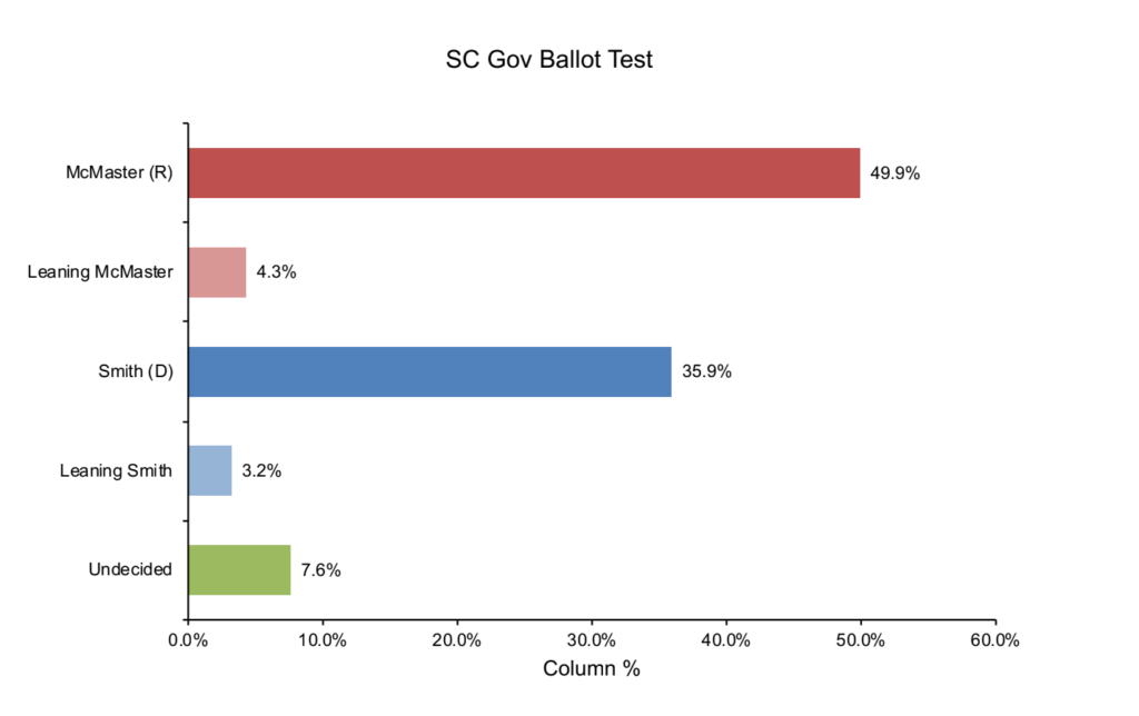 SC Statewide Survey Nov 2 2018