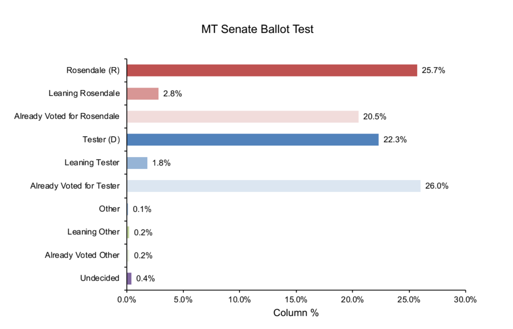 MT Sen Survey November 5, 2018